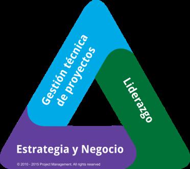 Triangulo_de_Talento